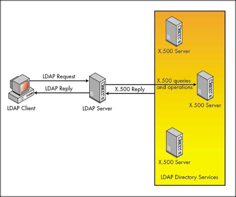 Finder Services Developing An Ldap Client For Novell Directory Services