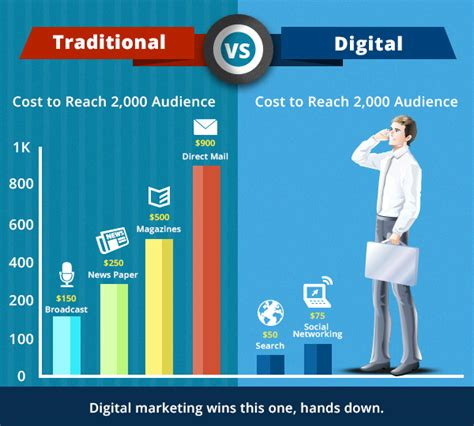 online advertising better than traditional advertising traditional vs online marketing