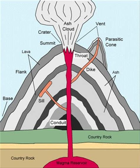 labeled volcano diagram parts parts of a volcano volcanoes 3rd grade