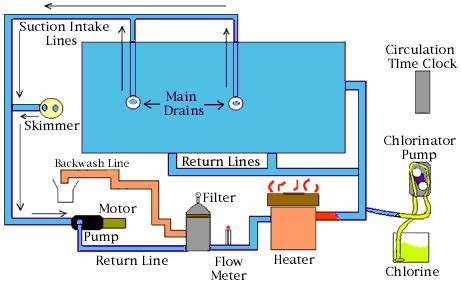 swimming pool filter system diagram basic explanation of pool circulation system article by