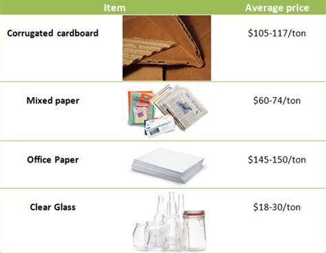 Make Money Recycling Paper - make money from your recycling program cleanriver