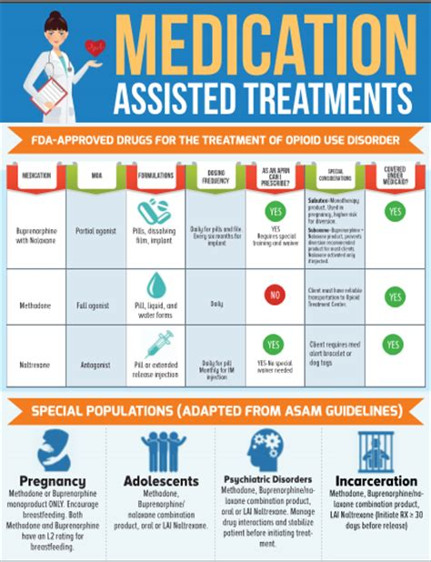 Medically Assisted Suboxone Flush Detox by Medication Assisted Treatment For Opioid Use Disorder