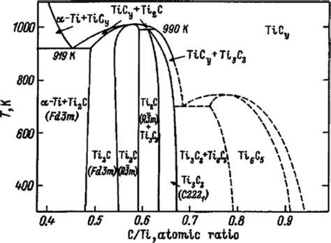 ti o phase diagram ti al cr phase diagram images