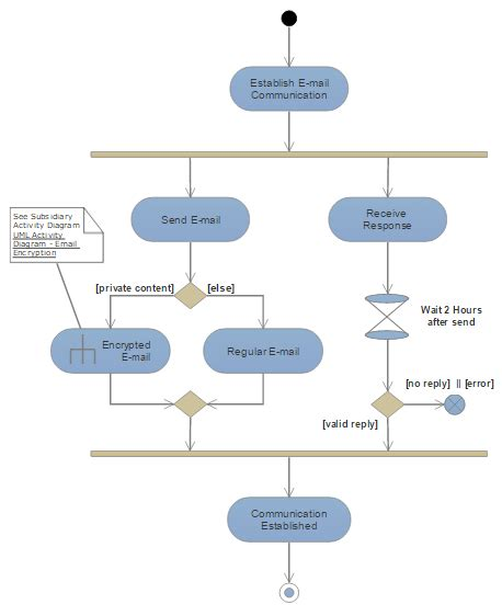 draw uml diagrams uml diagram everything you need to about uml diagrams