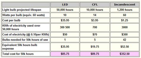 a cost comparison between leds cfls and incandesent