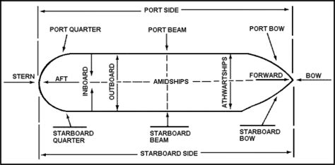 boat movement terms the hull