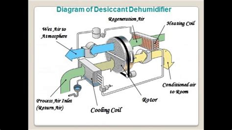 design is how it works desiccant dehumidification youtube