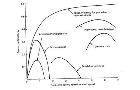 Tesla Turbine Design Calculations Tesla Turbine Design Calculations Tesla Image