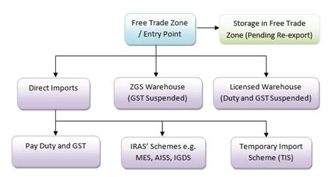 quick guide  importers
