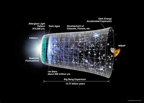 hologramm le timeline of the universe image