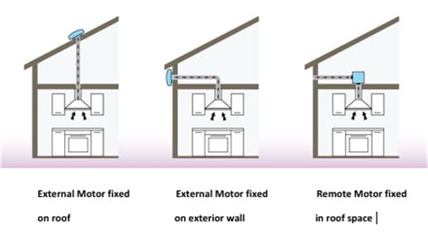 What Does A Kitchen Designer Do a guide to cooker hoods with an external motor best