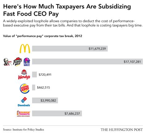 Tim Hortons Mba Program Salary by You Re Secretly Subsidizing A Fast Food Ceo S Million
