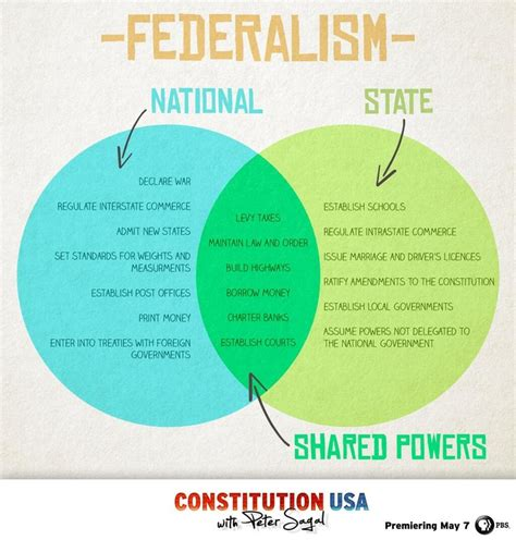 branches of government venn diagram federalism venn diagram us government venn