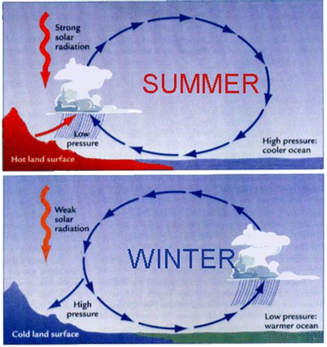 weather pattern meaning in hindi climate regents earth science