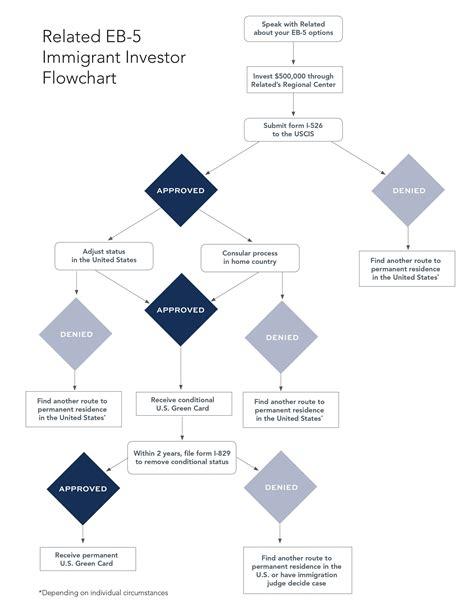 k1 flowchart k1 visa flowchart create a flowchart
