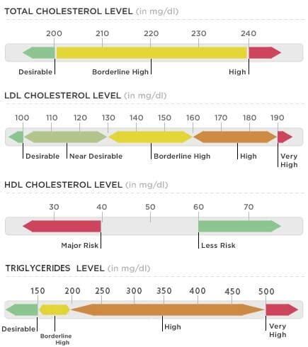 calculator level 44 cholesterol ratio calculator 2017 recommendations ldl hdl