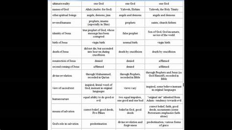 Religious Calendar Comparison Search Results For Judaism Vs Islam Calendar 2015
