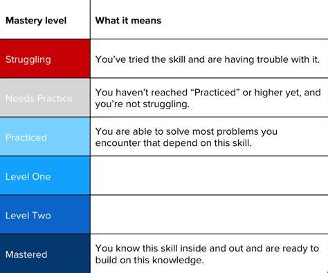 what do khan academy s mastery levels khan academy help center