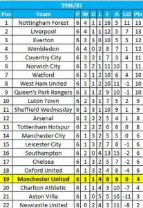 epl table division 1 manchester united 12th in the premier league where has