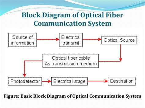 block diagram system pdf block diagrame of digital communication system adobe