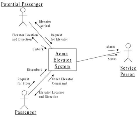 context diagram uml context diagram vs uml images how to guide and refrence