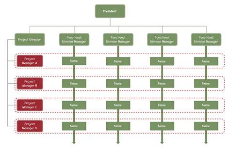 free multi level org chart for powerpoint slidemodel