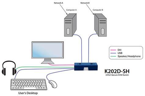 data diode eal data diode eal 28 images k202d sh 2 port dvi d secure eal4 kvm switch with audio k524e sh 4