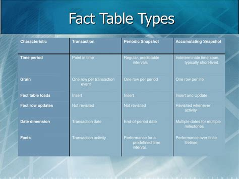 What Is A Fact Table by Ppt Dimensional Modeling Powerpoint Presentation Id 248622