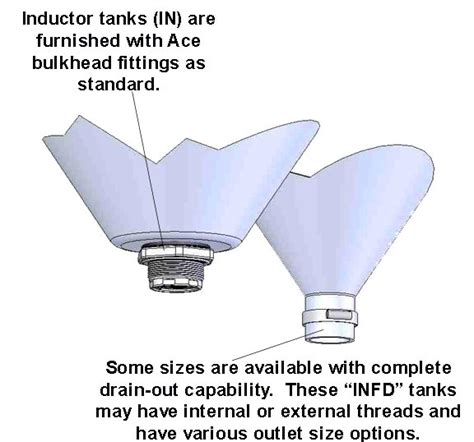 conical inductors theory ace roto mold 30 gallon white conical inductor tank spraysmarter
