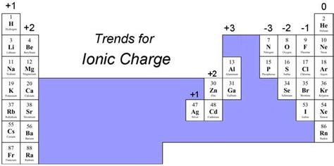 sharekhan pattern finder charges periodic table with ionic charges complete version