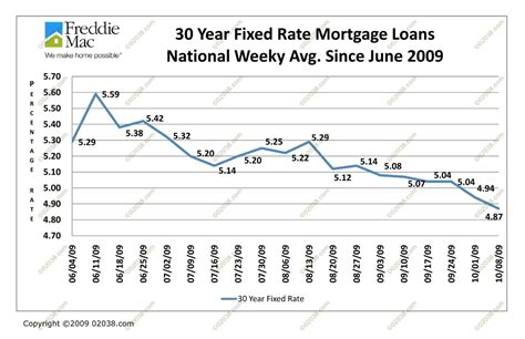 current 30 year mortgage rates finance one