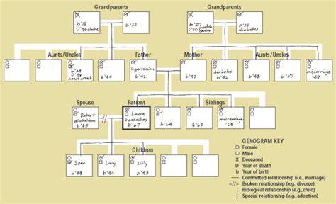 free genogram template 4 genogram templates excel xlts