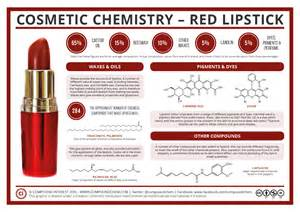 Mixing Metals compound interest cosmetic chemistry the compounds in
