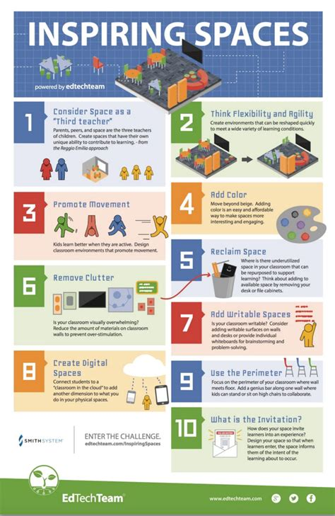 Special Education Teacher Resume Examples 2013 by 10 Tips For Creating Inspiring Learning Spaces Infographic