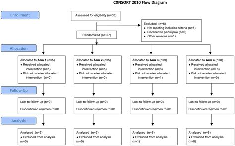 consort flowchart consort 2010 flow diagram