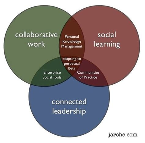 Competitive Collaborative Mba Schools by 7 Best How Social Learning Benefits Your Business Images
