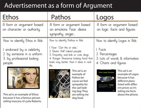 How To Use Ethos Pathos And Logos In An Essay by Ethos Logos And Pathos In The Media Blink603