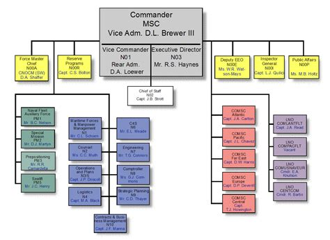 navy organization chart supply msc 2003 in review organization