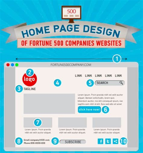 how can i learn web design from home for free what can you learn from web design of fortune 500
