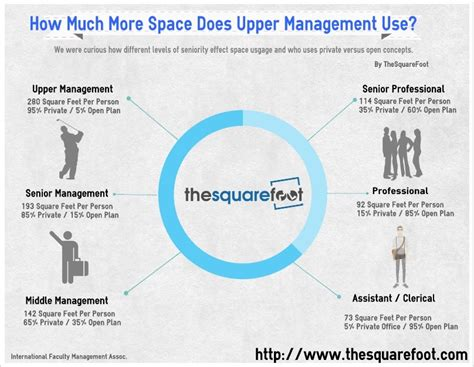 infographic how much office space do i need