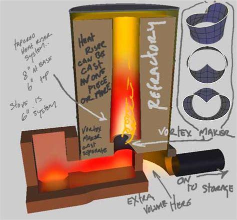 Asbak Desain Custom rocket stove ontwikkeling pagina 4 ecologieforum