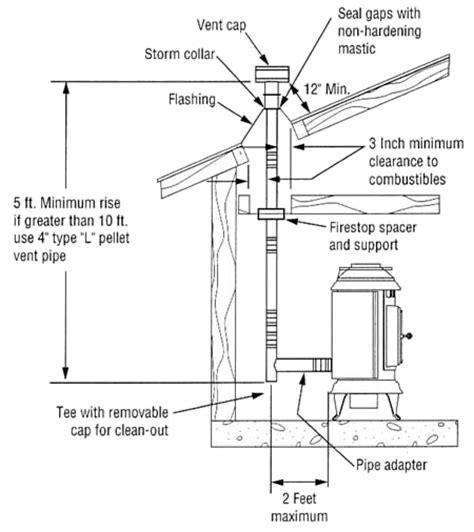 pellet stove diagram wood stove wiring diagram wood get free image