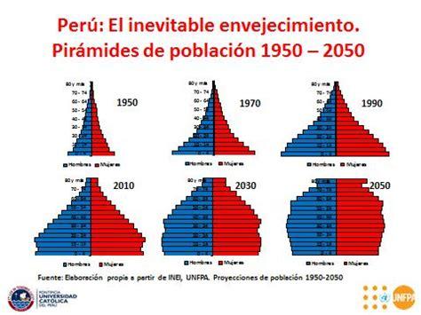 poblacion de peru desde 1970 pucp puntoedu el futuro de la poblaci 243 n peruana