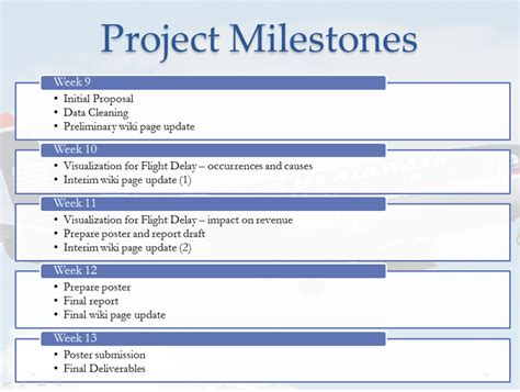 Just On Time Proposal Visual Analytics For Business Intelligence Project Milestones And Deliverables Template