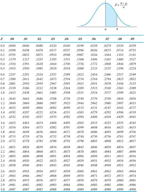 Table Of Normal Curve Areas by Appendix A Normal And Chi Square Tables Introduction To