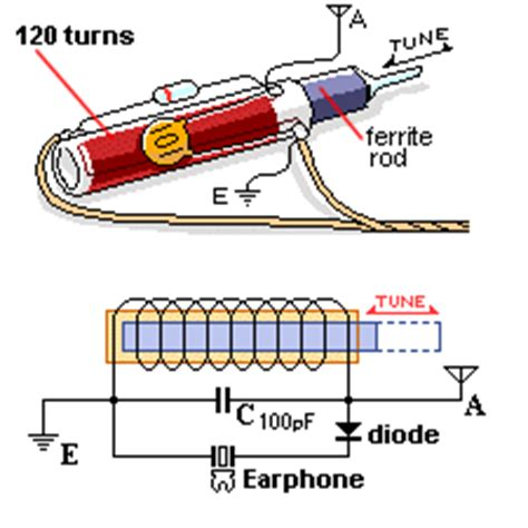 slug tuned variable inductor construction of slug tuned inductor 28 images inductors slug tuned inductor electronic