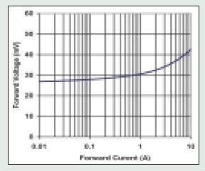 bypass diode voltage drop available bypass diodes