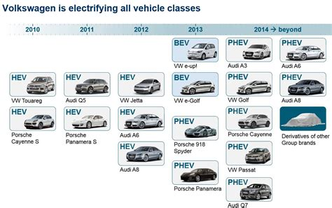 volkswagen group vw group plans phev onslaught