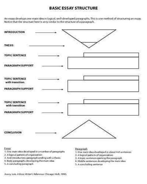 essay structure resources basic essay structure classroom ideas pinterest