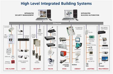 building automation wiring diagrams wiring diagram